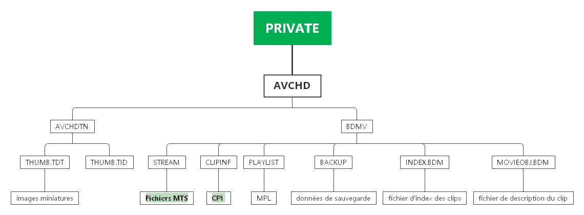 avchd-fr-structure