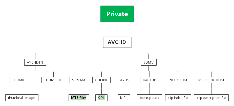 avchd structure