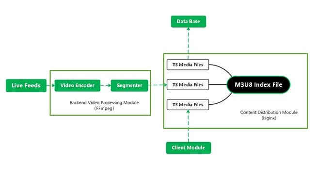 m3u8-playing-processing